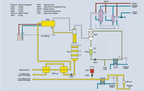 Oil Refining Process 