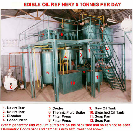 Oil Refining 