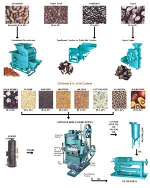oil presses oil expeller
